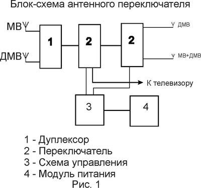 антенны метрового и